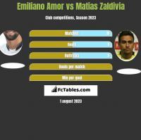 Emiliano Amor vs Matias Zaldivia h2h player stats