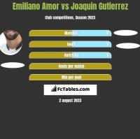 Emiliano Amor vs Joaquin Gutierrez h2h player stats