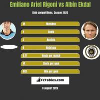 Emiliano Ariel Rigoni vs Albin Ekdal h2h player stats