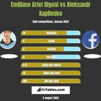 Emiliano Ariel Rigoni vs Aleksandr Kaplienko h2h player stats
