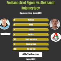 Emiliano Ariel Rigoni vs Aleksandr Kolomeytsev h2h player stats