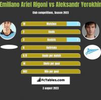 Emiliano Ariel Rigoni vs Aleksandr Yerokhin h2h player stats