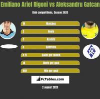 Emiliano Ariel Rigoni vs Aleksandru Gatcan h2h player stats