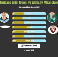 Emiliano Ariel Rigoni vs Aleksey Miranchuk h2h player stats