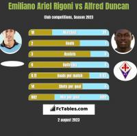 Emiliano Ariel Rigoni vs Alfred Duncan h2h player stats