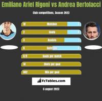 Emiliano Ariel Rigoni vs Andrea Bertolacci h2h player stats