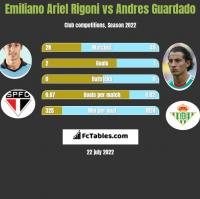 Emiliano Ariel Rigoni vs Andres Guardado h2h player stats