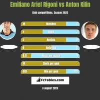 Emiliano Ariel Rigoni vs Anton Kilin h2h player stats