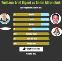 Emiliano Ariel Rigoni vs Anton Miranchuk h2h player stats