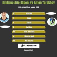 Emiliano Ariel Rigoni vs Anton Terekhov h2h player stats