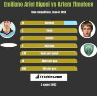 Emiliano Ariel Rigoni vs Artem Timofeev h2h player stats