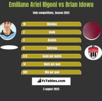Emiliano Ariel Rigoni vs Brian Idowu h2h player stats