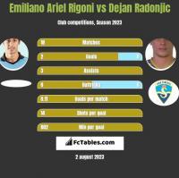 Emiliano Ariel Rigoni vs Dejan Radonjic h2h player stats