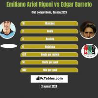 Emiliano Ariel Rigoni vs Edgar Barreto h2h player stats