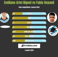 Emiliano Ariel Rigoni vs Fabio Depaoli h2h player stats