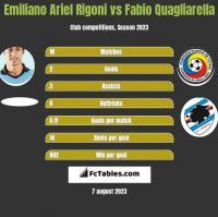 Emiliano Ariel Rigoni vs Fabio Quagliarella h2h player stats
