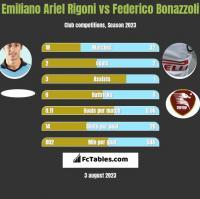 Emiliano Ariel Rigoni vs Federico Bonazzoli h2h player stats