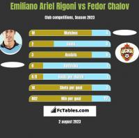 Emiliano Ariel Rigoni vs Fedor Chalov h2h player stats