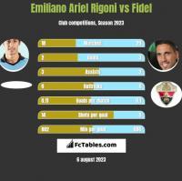 Emiliano Ariel Rigoni vs Fidel h2h player stats