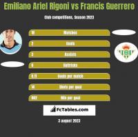 Emiliano Ariel Rigoni vs Francis Guerrero h2h player stats