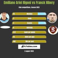 Emiliano Ariel Rigoni vs Franck Ribery h2h player stats
