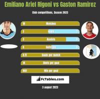 Emiliano Ariel Rigoni vs Gaston Ramirez h2h player stats