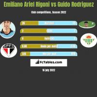 Emiliano Ariel Rigoni vs Guido Rodriguez h2h player stats
