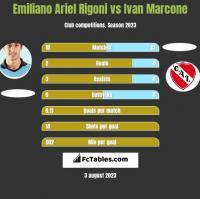 Emiliano Ariel Rigoni vs Ivan Marcone h2h player stats