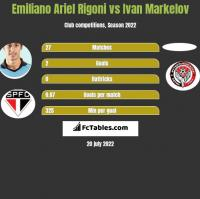 Emiliano Ariel Rigoni vs Ivan Markelov h2h player stats