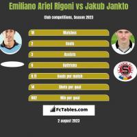Emiliano Ariel Rigoni vs Jakub Jankto h2h player stats
