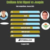 Emiliano Ariel Rigoni vs Joaquin h2h player stats