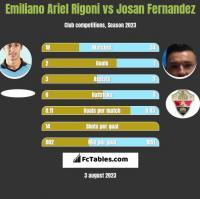 Emiliano Ariel Rigoni vs Josan Fernandez h2h player stats