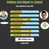 Emiliano Ariel Rigoni vs Juanmi h2h player stats