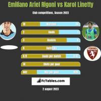 Emiliano Ariel Rigoni vs Karol Linetty h2h player stats