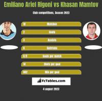 Emiliano Ariel Rigoni vs Khasan Mamtov h2h player stats