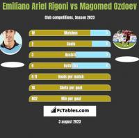 Emiliano Ariel Rigoni vs Magomed Ozdoev h2h player stats