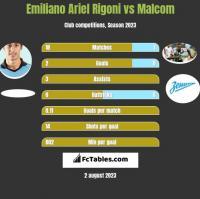 Emiliano Ariel Rigoni vs Malcom h2h player stats