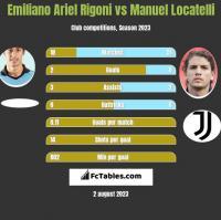 Emiliano Ariel Rigoni vs Manuel Locatelli h2h player stats