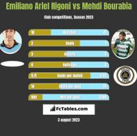Emiliano Ariel Rigoni vs Mehdi Bourabia h2h player stats