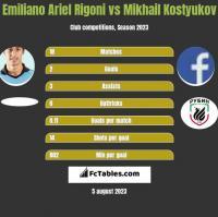 Emiliano Ariel Rigoni vs Mikhail Kostyukov h2h player stats