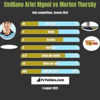 Emiliano Ariel Rigoni vs Morten Thorsby h2h player stats