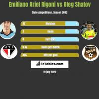 Emiliano Ariel Rigoni vs Oleg Shatov h2h player stats