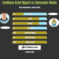 Emiliano Ariel Rigoni vs Omenuke Mfulu h2h player stats