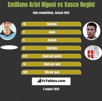 Emiliano Ariel Rigoni vs Vasco Regini h2h player stats