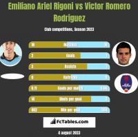Emiliano Ariel Rigoni vs Victor Romero Rodriguez h2h player stats