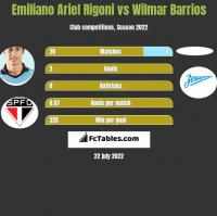 Emiliano Ariel Rigoni vs Wilmar Barrios h2h player stats