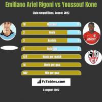 Emiliano Ariel Rigoni vs Youssouf Kone h2h player stats