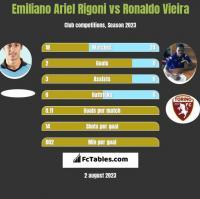 Emiliano Ariel Rigoni vs Ronaldo Vieira h2h player stats