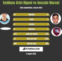 Emiliano Ariel Rigoni vs Gonzalo Maroni h2h player stats