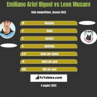 Emiliano Ariel Rigoni vs Leon Musaev h2h player stats